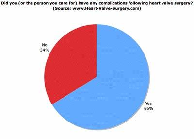 Heart Valve Surgery Complications Perceived By Patients