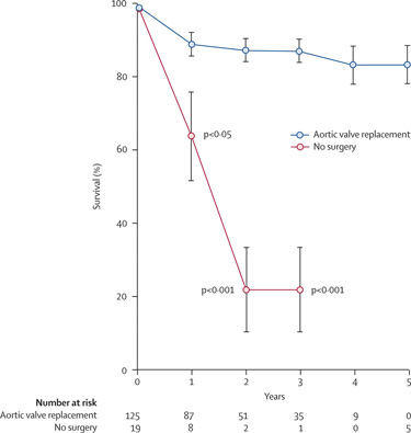 Aortic Valve Replacement Survivability, Mortality Rates