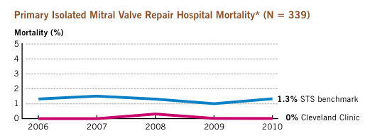 Mortality Rates At Cleveland Clinic