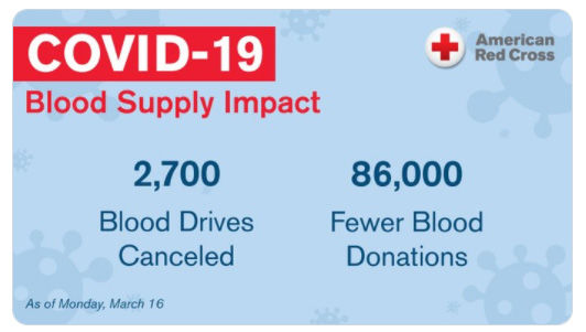 COVID-19 Blood Shortage