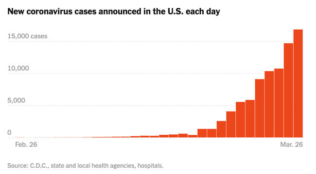 COVID-19 Cases in United States (March, 2020)
