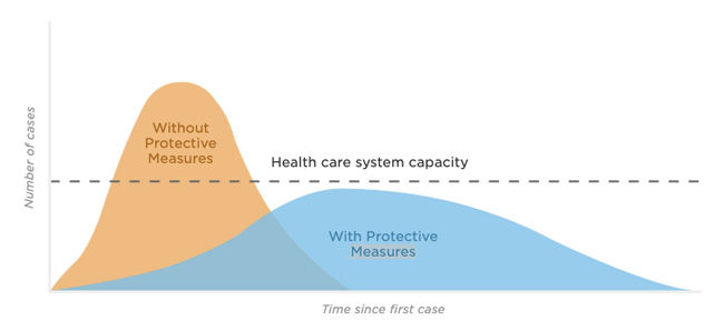 Social Distancing Impact on Health Care