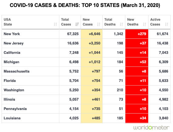 COVID-19 Cases & Deaths in United States (March, 2020)
