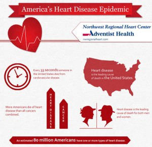 Infographic heart disease