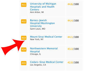 Mount Sinai Cardiac Rankings