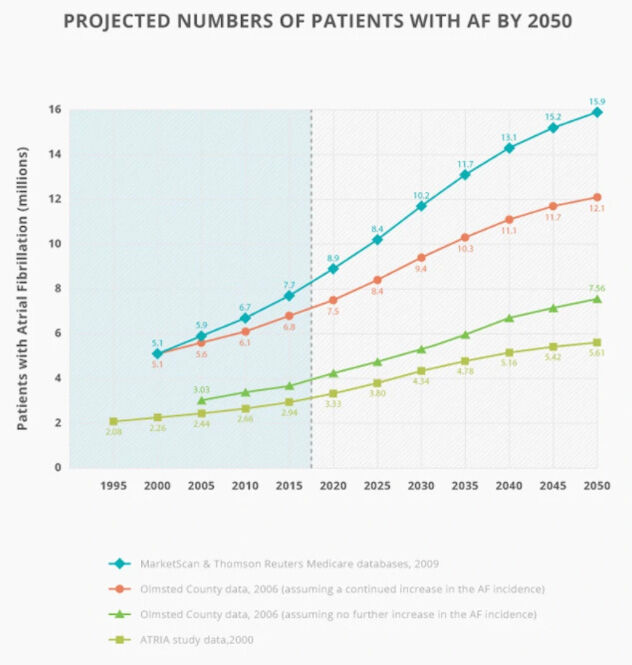 Graph of Projected Increase in Atrial Fibrillation Patients in United States