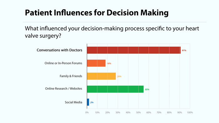 Patient Influence for Heart Surgery Survey Chart