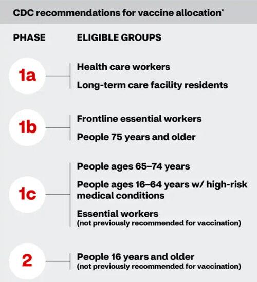 CDC COVID-19 Vaccine Allocation Phases
