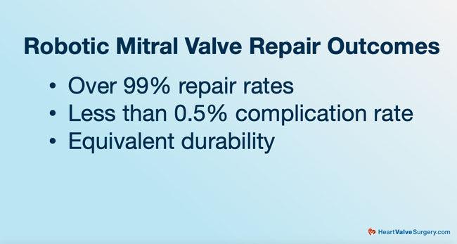 Robotic Mitral Valve Repair Outcomes